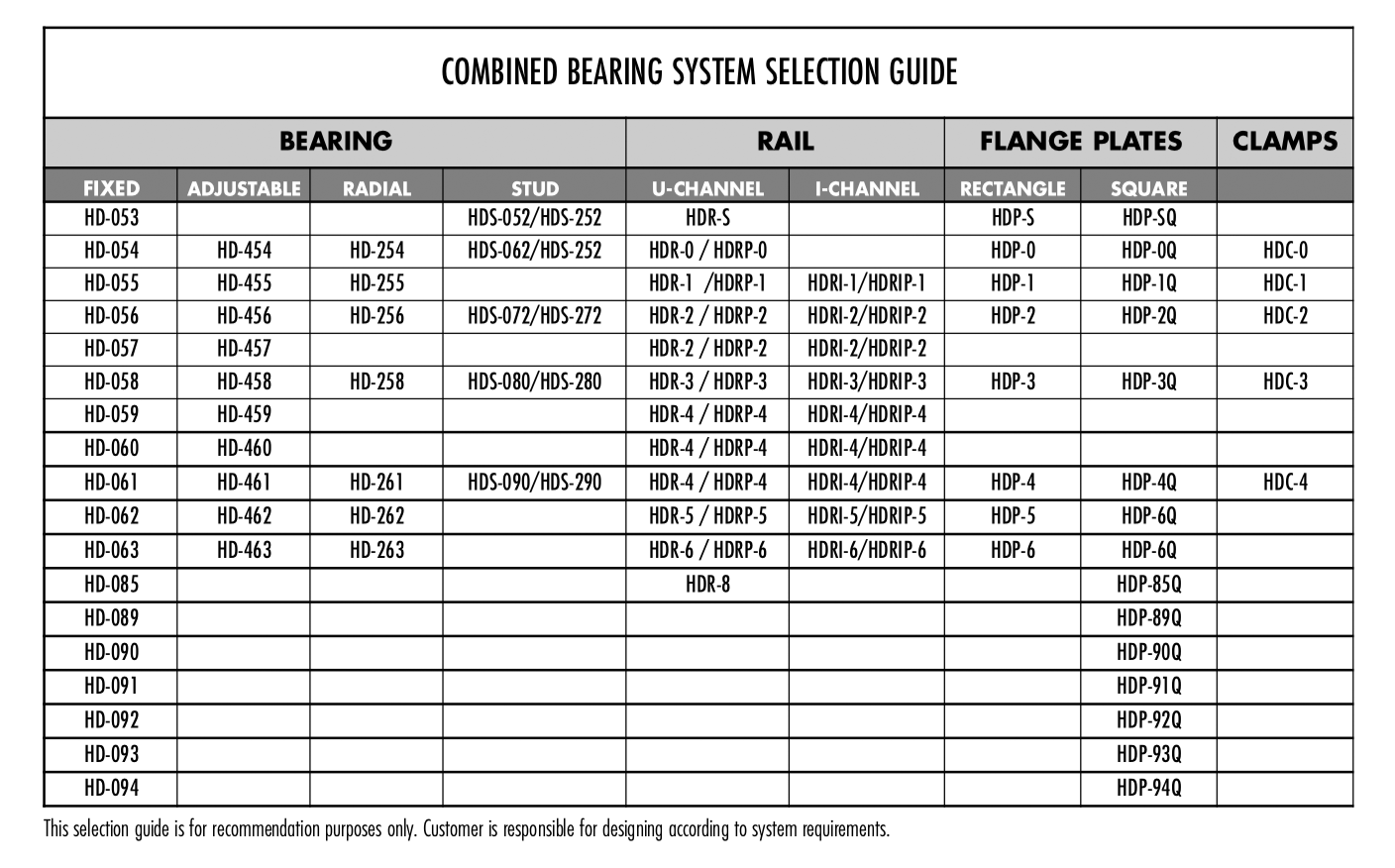Combined Bearing System Selection Guide